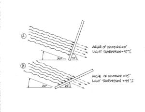 greenhouse roof angle