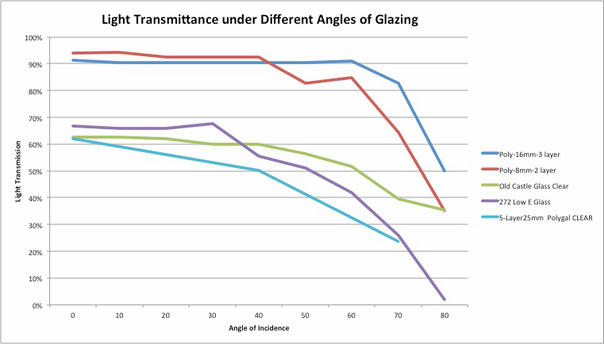 Light Transmittance under Different Angles of Glazing