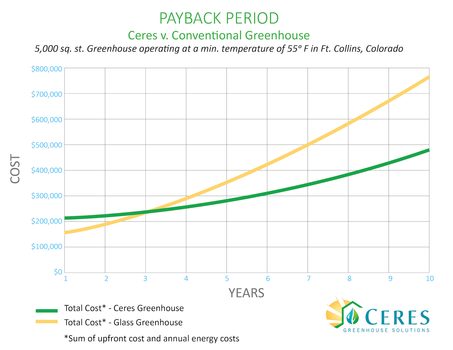 Commercial Payback Period Graph copy