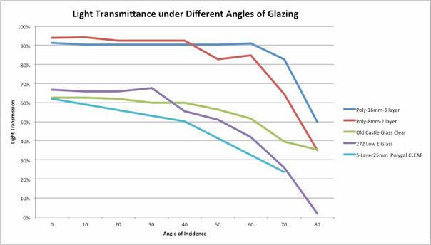 Glazing angles