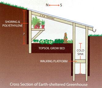walipini style greenhouse