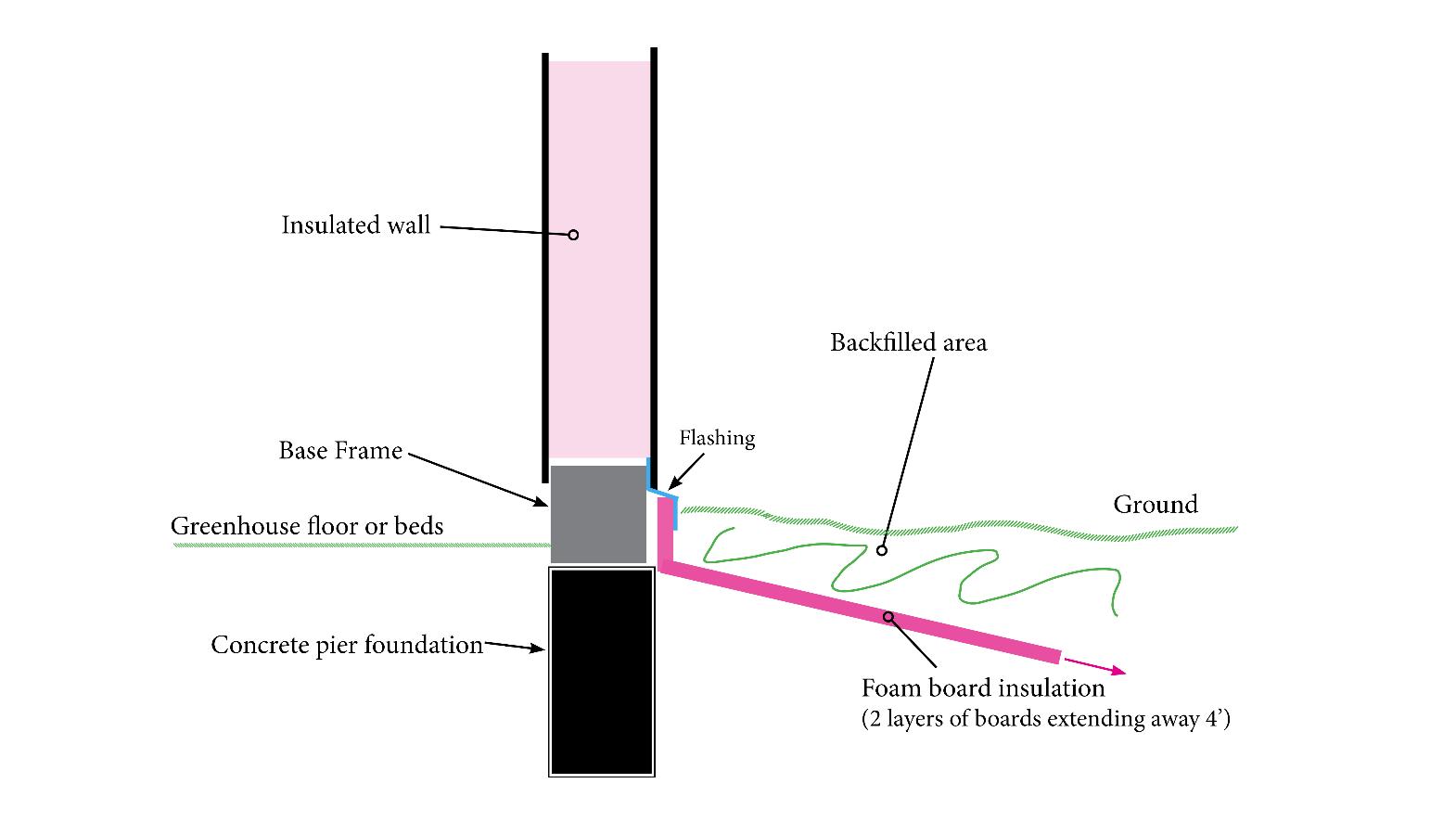 Solar Greenhouse Basics Insulating Your Foundation