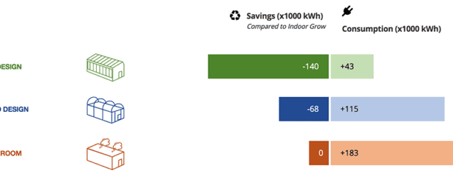 energy calculator- savings and consumption