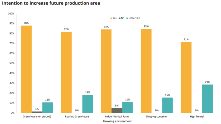 Intention to increase future production area