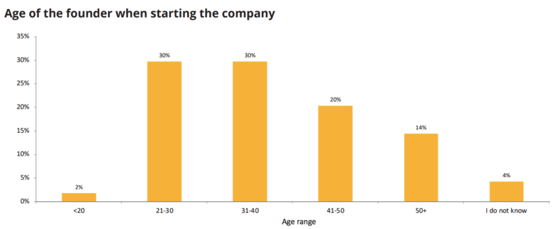 age of the founder when starting the company
