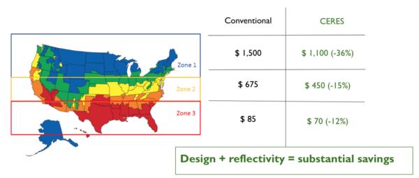 Ceres versus conventional greenhouse savings