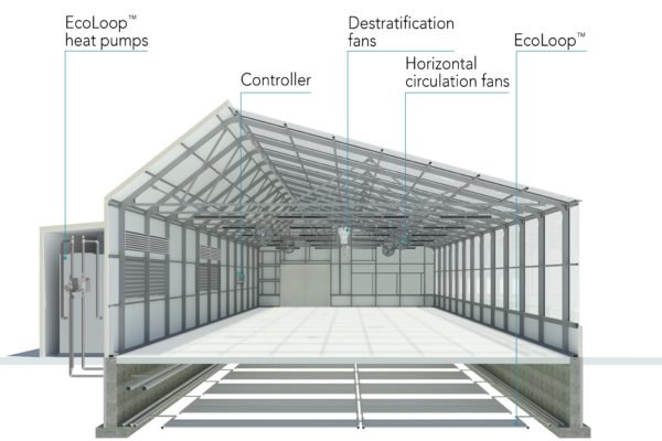 sealed section of greenhouse